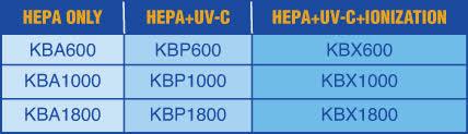 KwiKool Bioair features chart comparison